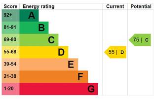 EPC certificate energy rating A to G